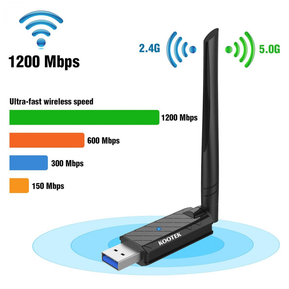 802.11ac 1200Mbps Dual Band USB 3.0 Wireless Adapter with Antenna For Laptop PC